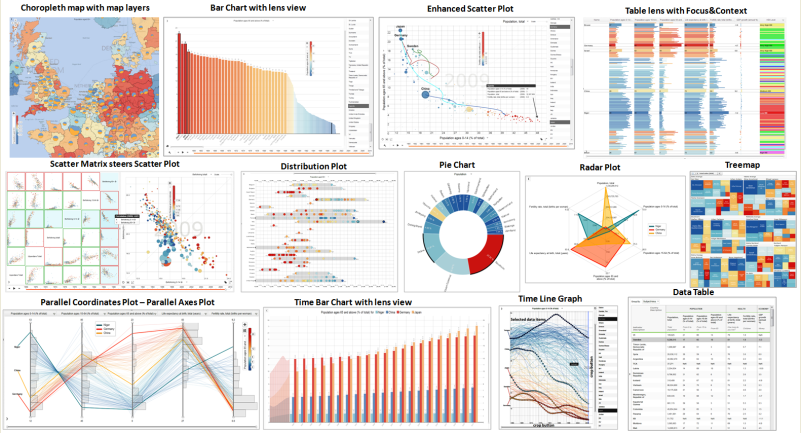 InfoVis Methods