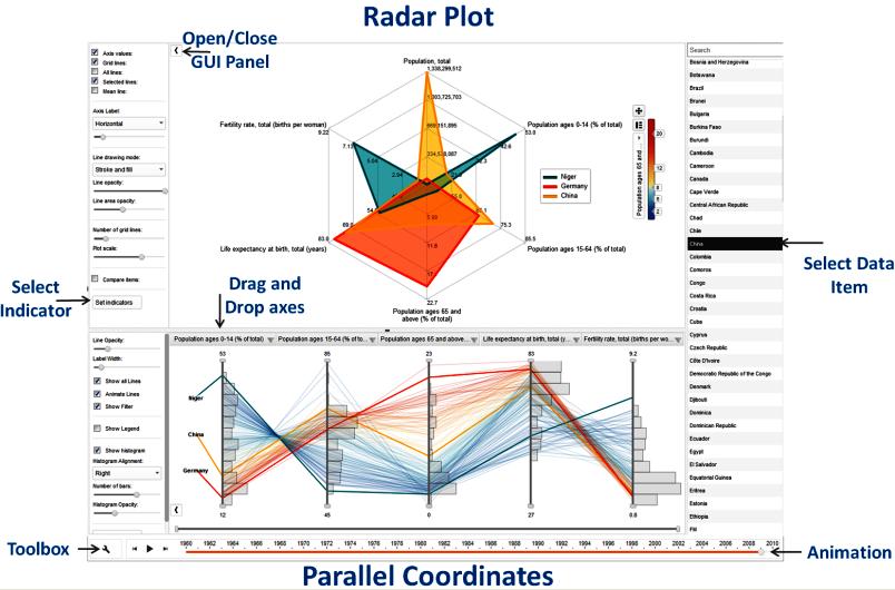 PCP and Radar Plot