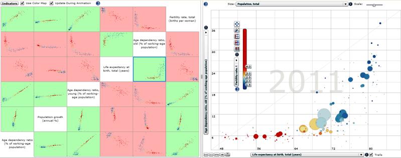 World Scatter Plot - Scatter Matrix 1960-2012