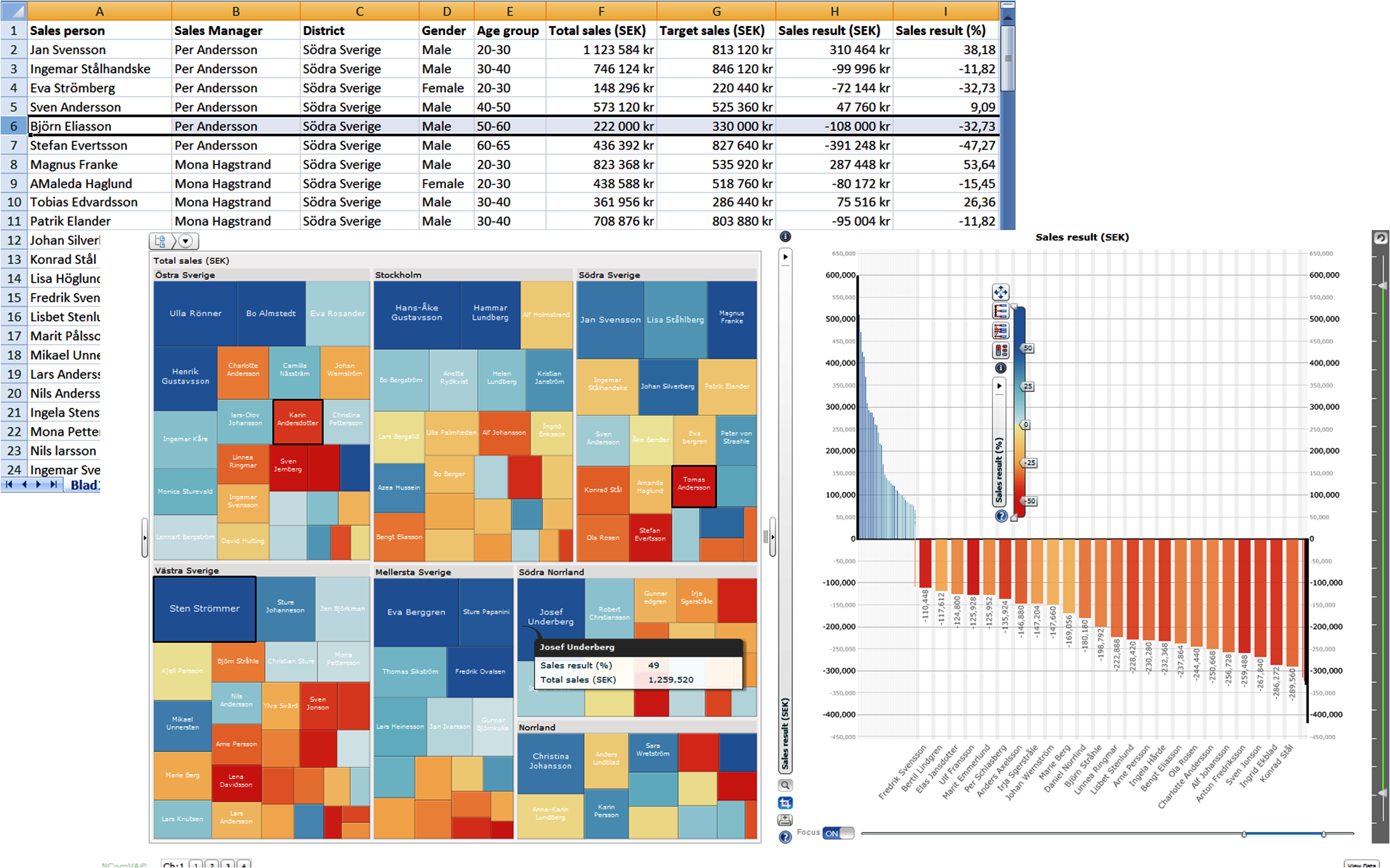 Sales treemap with EXCEL