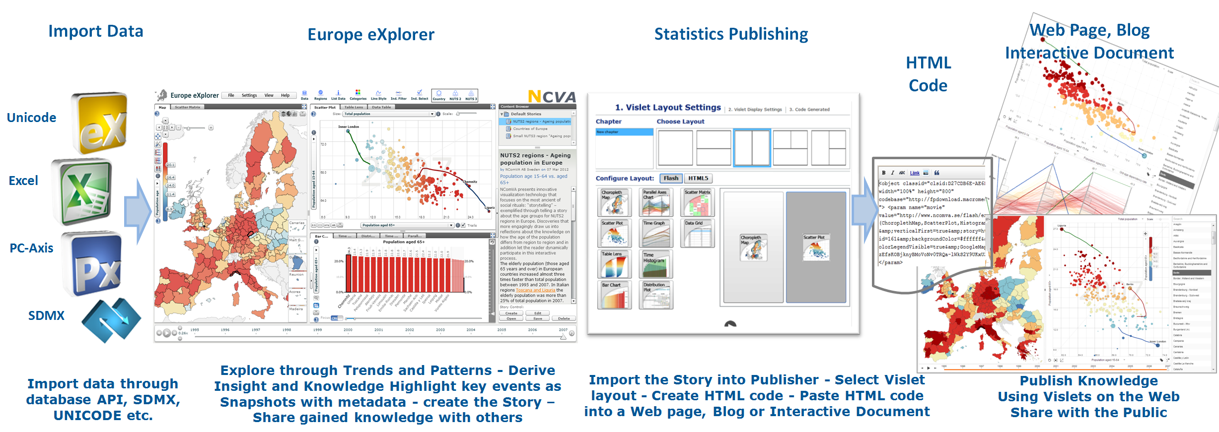 Europe eXplorer publish