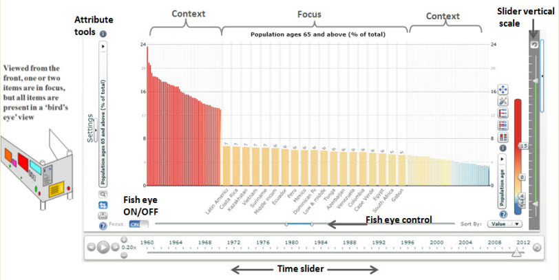 Bar chart explanation