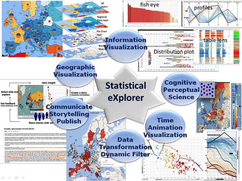 Statistical eXplorer Overview