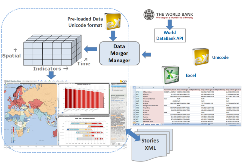 World dataBank Interface