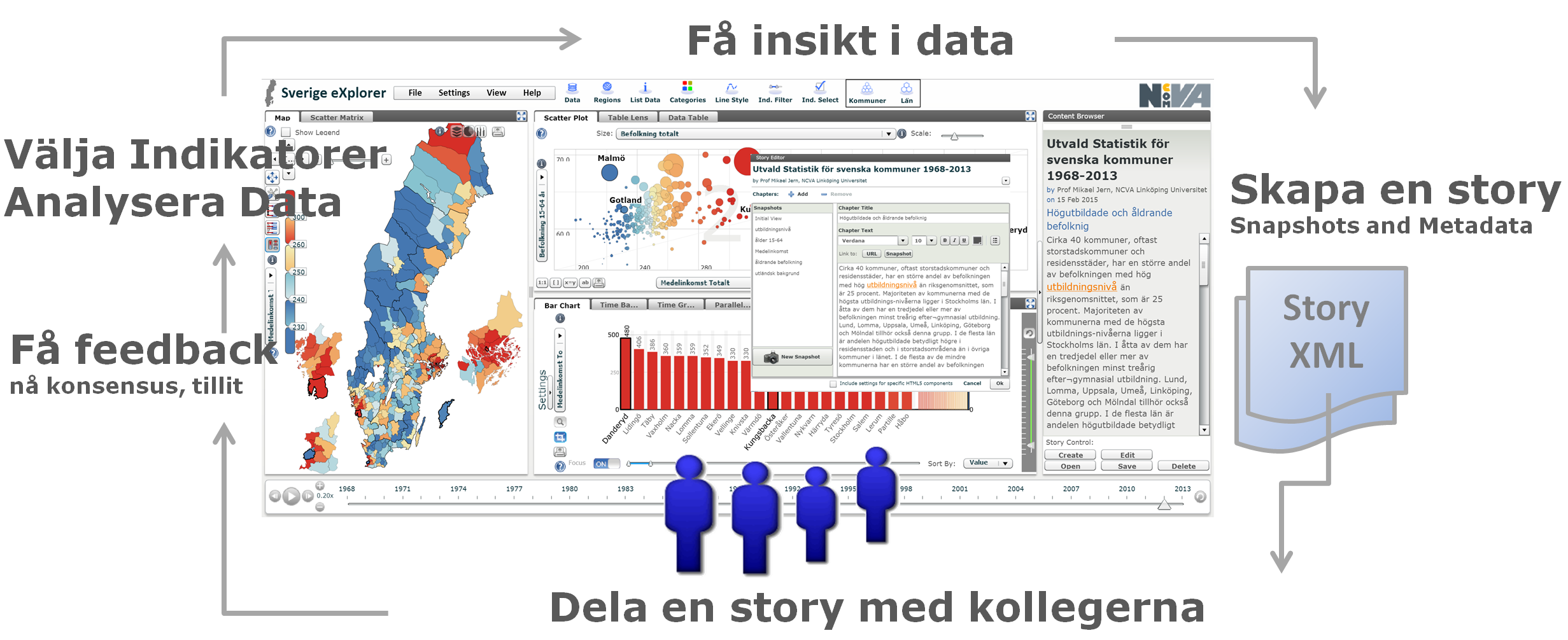 Sverige Storytelling Loop