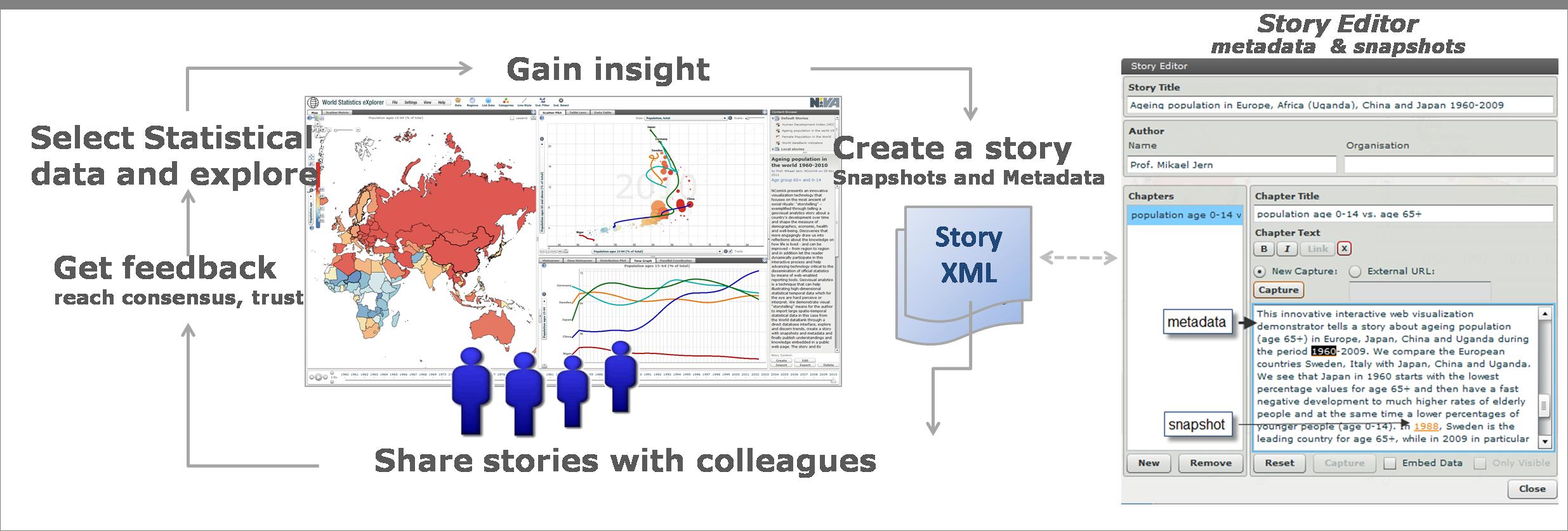 storytelling loop