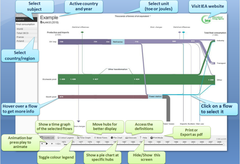 IEA Interactive Sankey Diagram: GREAT Statistics