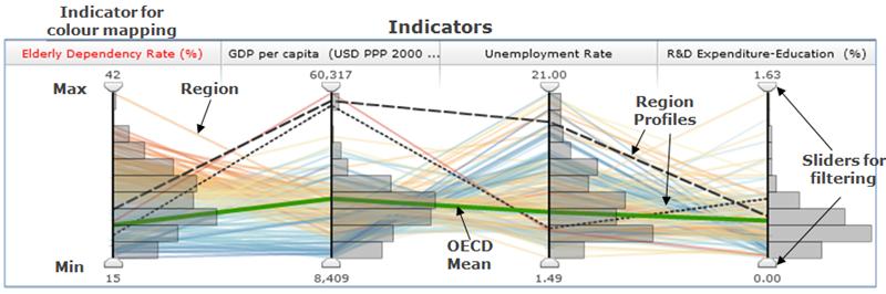 OECD regional statistics applied in PCP
