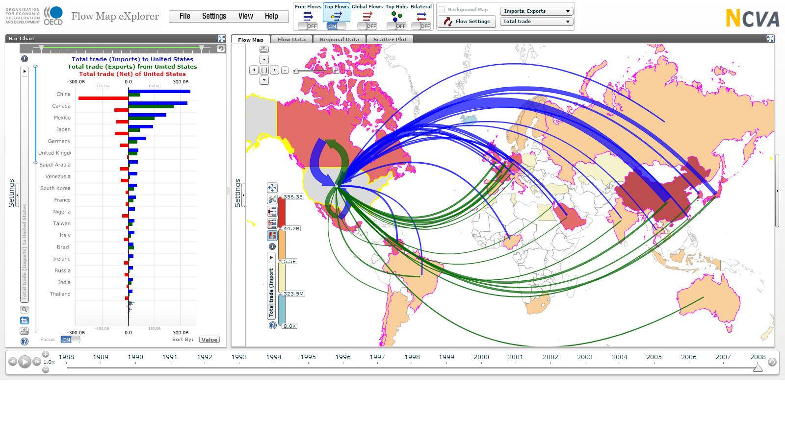 Flow map OECD trading USA