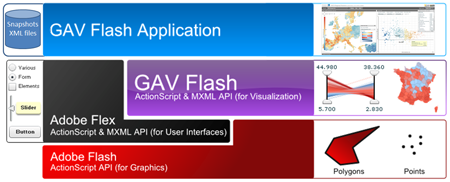 GAV Flash Architecture