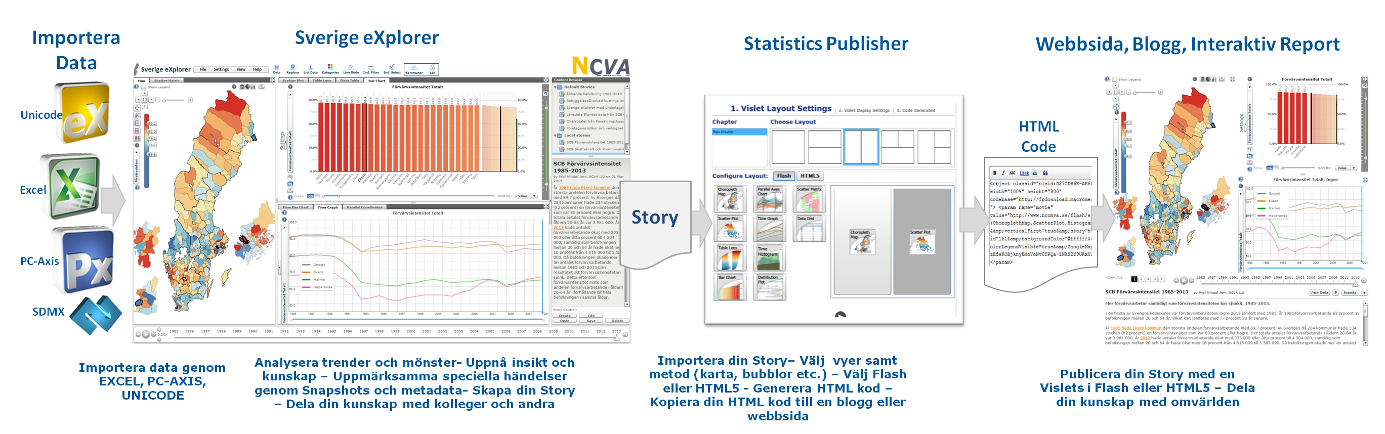 Storytelling loop med Publisher